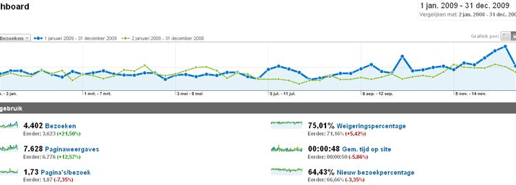 Bezoekersresultaten website CDA Huizen