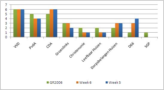 Peiling week 6: CDA de grootste, GroenLinks wint een zetel