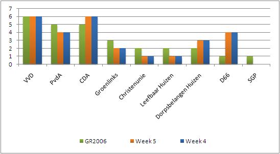 Peiling week 5: VVD en CDA de grootste partijen