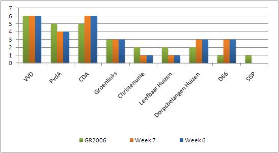 Peiling week 7: Groenlinks profiteert van lijstverbinding
