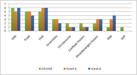 Peiling week 9: Spannende dagen, maar eenvoudige coalitie?