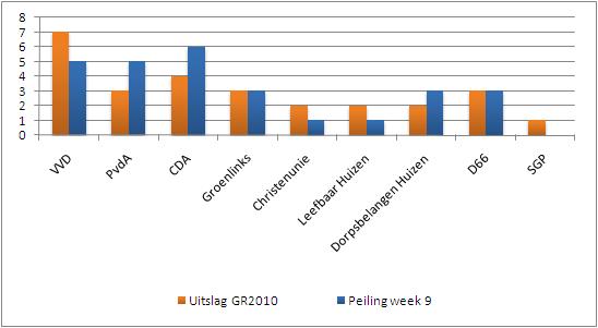 De peilingen: analyse na afloop