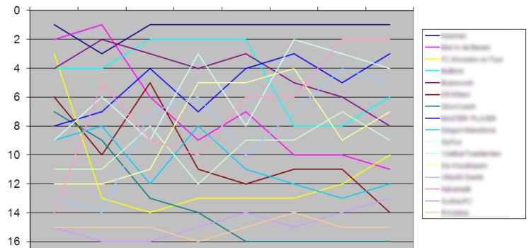 Profcoach subleague gegevens verwerken met Excel