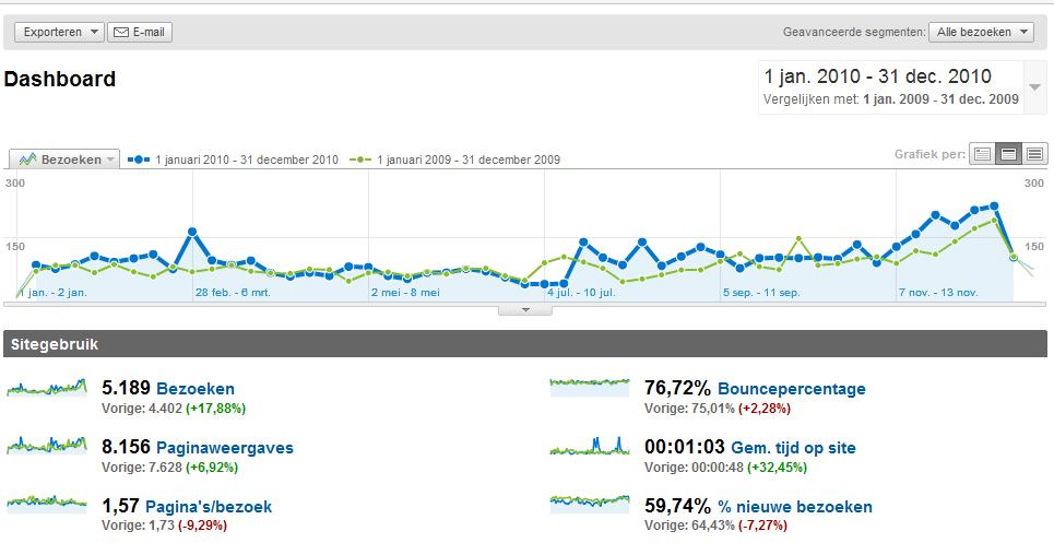 Bezoekersstatistieken 2010 websites CDA Huizen