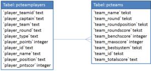 Vereenvoudigd datamodel om de informatie te verwerken, filteren of verrijken.