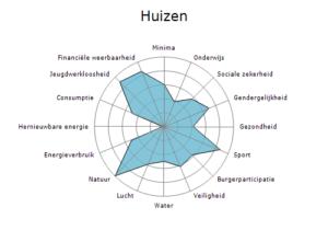 Overzicht van de punten waarop de gemeente Huizen is getoetst.