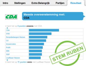 De uitslag van Ruben Woudsma op de stemwijzer Huizen voor de gemeenteraadsverkiezingen.