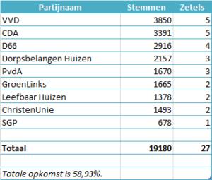 Uitslag gemeenteraadsverkiezingen 19 maart 2014.
