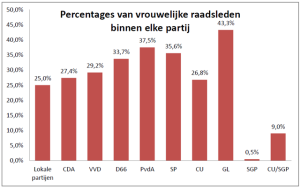Overzicht van de percentages vrouwelijke raadsleden per partij (bron: ProDemos)