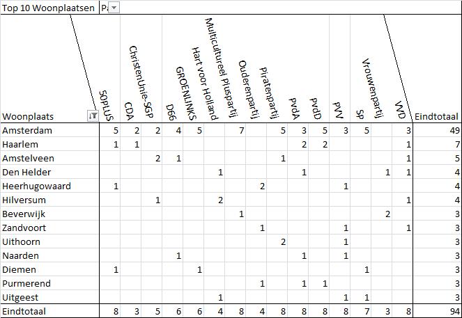 Top 10 woonplaatsen in Noord-Holland van de eerste 10 kandidaten voor de Provinciale Statenverkiezingen.