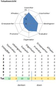 Resultaten zoals deze door de Belbin vragenlijst in Excel worden getoond.