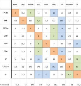 Toelichting: Hoe hoger het cijfer des te meer wijken partijen af qua antwoorden.