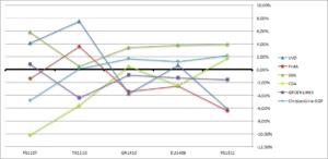 Uitkomsten verkiezingen: Procentuele verschillen tussen de diverse verkiezingen.
