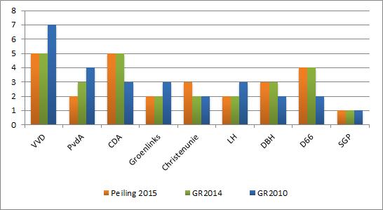 Peiling gemeente Huizen: PvdA levert in ten opzicht van ChristenUnie.