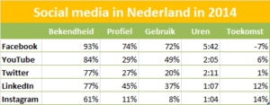 Stand van zaken rondom sociale media in Nederland (2014).