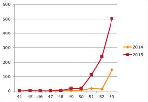 Explosieve stijging aantal meldingen bij het vuurwerkmeldpunt.