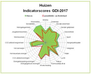 Afbeelding van cirkeldiagram met duurzaamheidscijfers gemeente Huizen