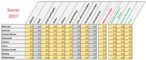 Afbeelding van tabel met onvoldoendes gemeente Huizen en overige Gooise gemeenten.